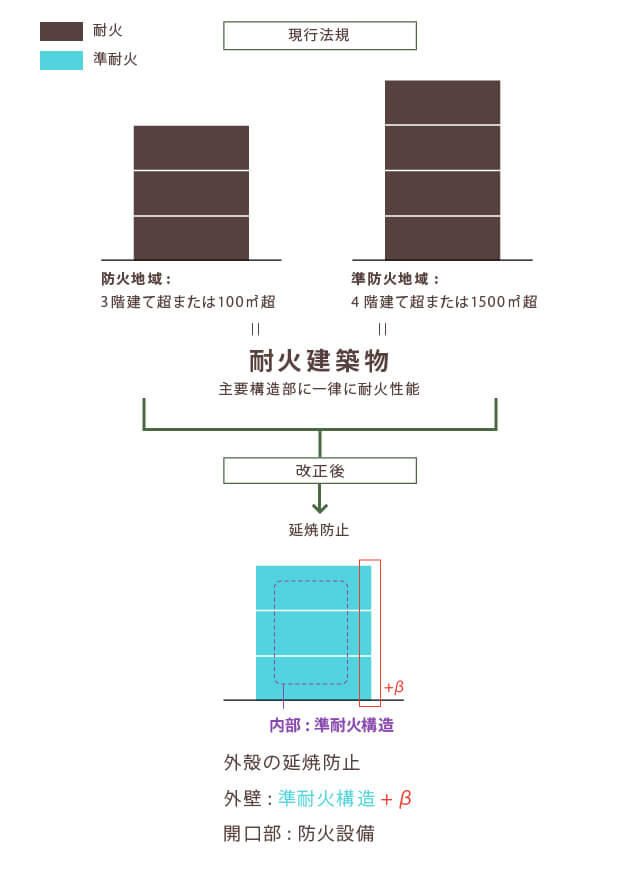 法 建築 改正 基準